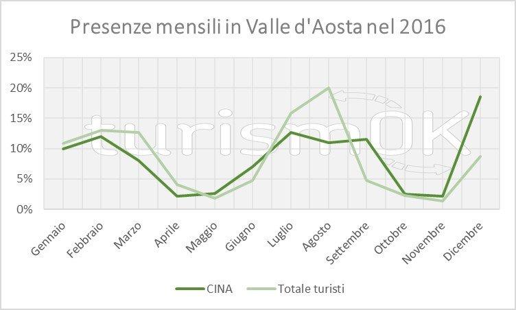 Dati sui turisti cinesi in Valle d'Aosta