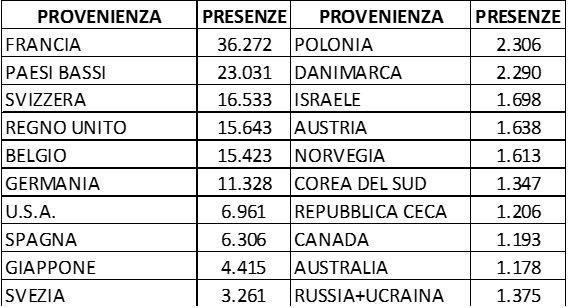 presenze straniere in Valle d'Aosta nel luglio 2017