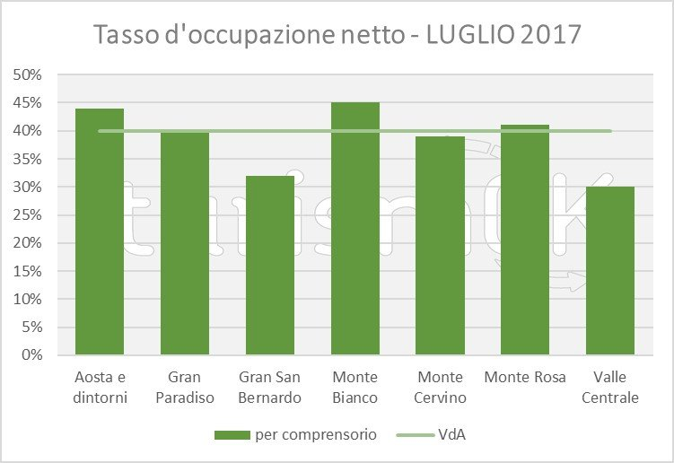 tasso occupazione alberghi valle d aosta luglio 2017