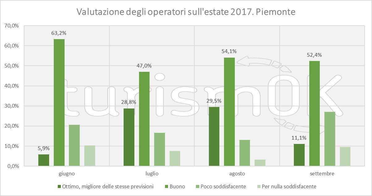 Analisi flussi turistici piemonte estate 2017