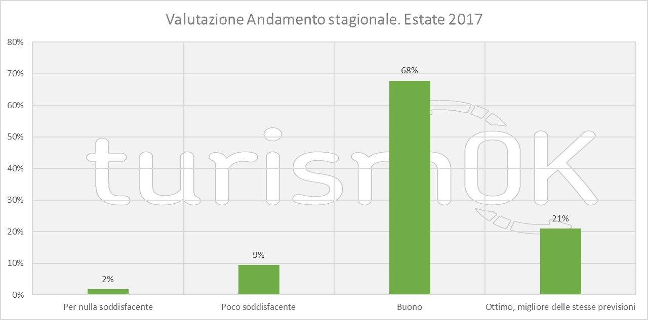 Indagine sul turismo estivo in valle d'aosta 2017