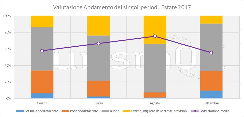 analisi sul turismo estivo in valle d'aosta 2017