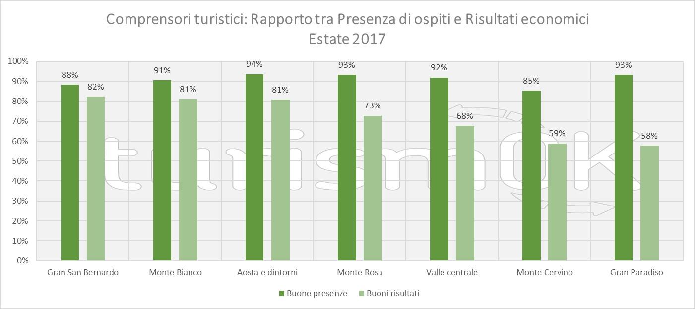dati sul turismo estivo in valle d'aosta 2017