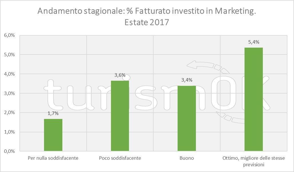 dati turismo agosto 2017 valle d'aosta