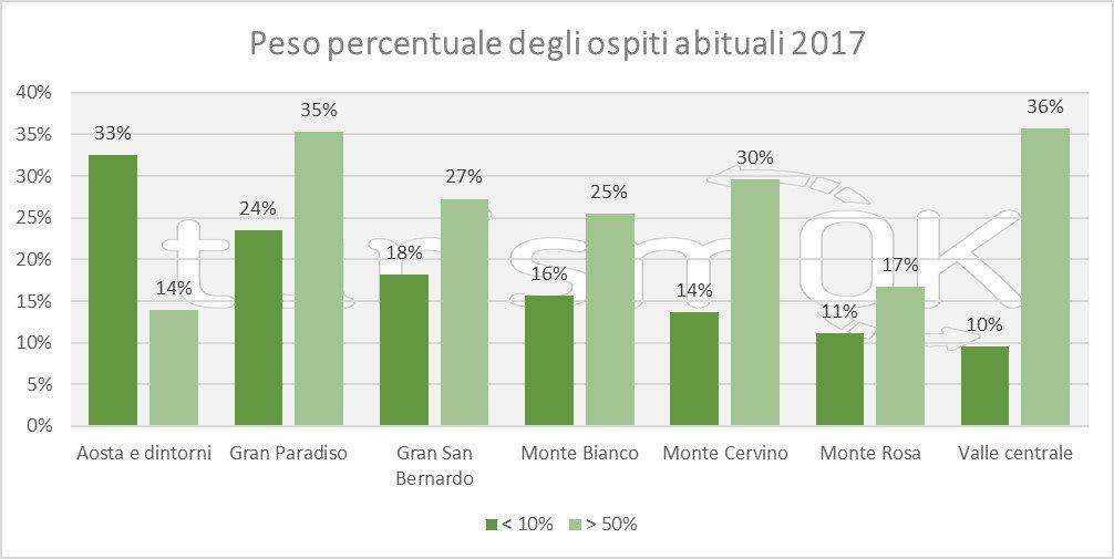 dati turismo giugno 2017 valle d'aosta