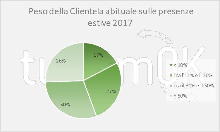 dati turismo luglio 2017 valle d'aosta