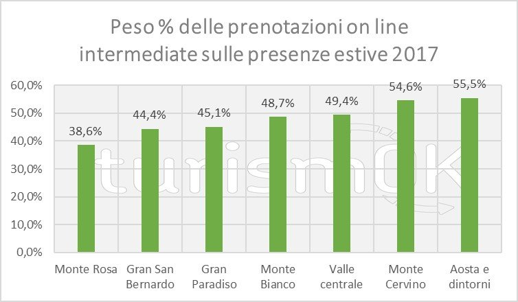 dati turismo settembre 2017 valle d'aosta