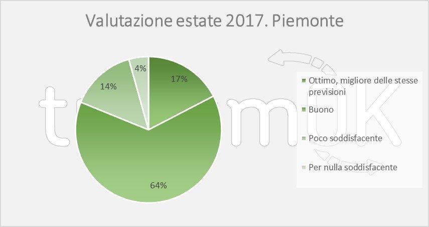 numeri del turismo piemonte agosto 2017