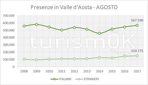 dati sul turismo di montagna