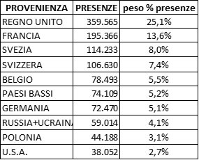 Dati turistici Valle d'Aosta 2017
