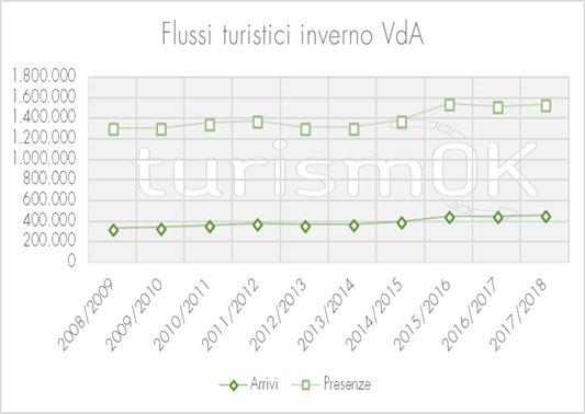 dati flussi turistici inverno 2017 valle d'aosta