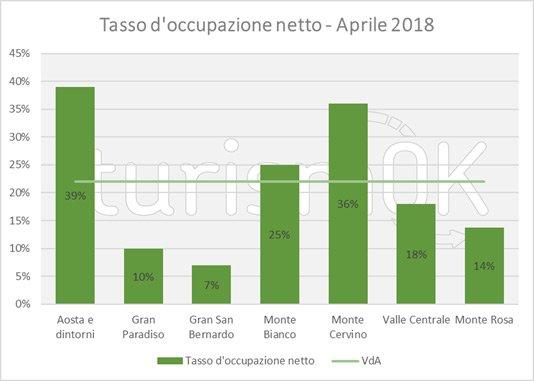 tasso occupazione turismo valledaosta aprile 2018