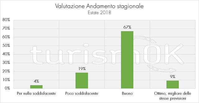 Analisi dei dati sul turismo in Valle d'Aosta