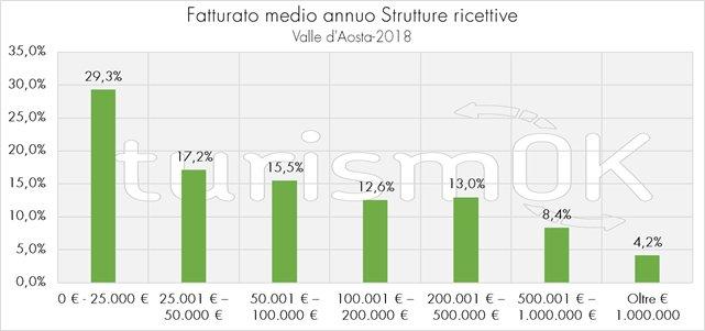 dati sul turismo estivo in valle d'aosta 2018