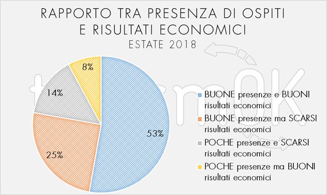 rapporto dati turismo