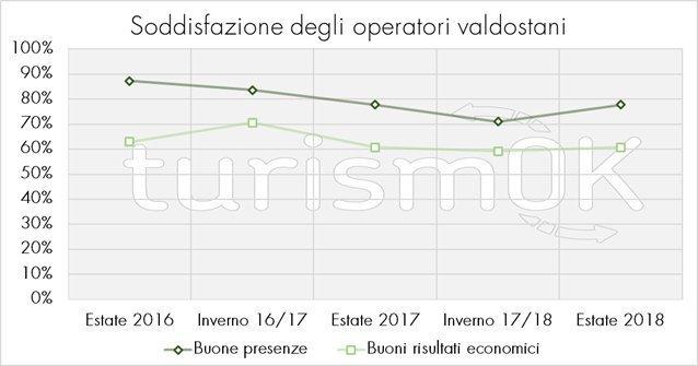 Rapporto sul turismo in Valle d'Aosta 2018