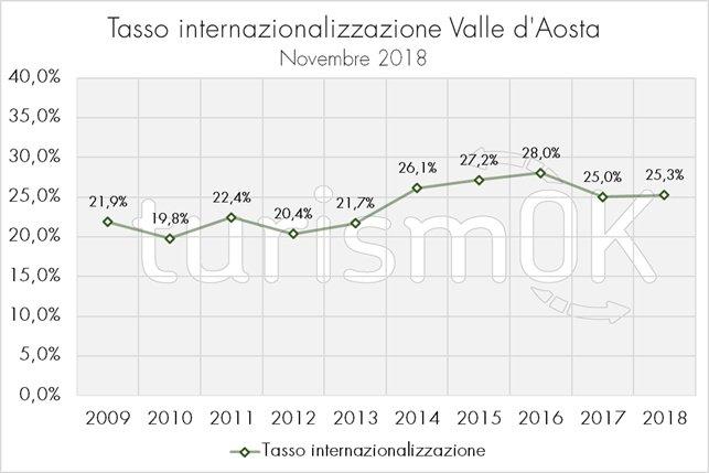 internazionalizzazione turismo Valle d'Aosta