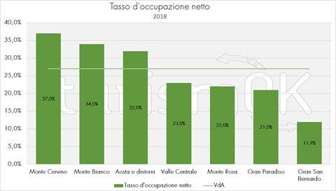 tasso occupazione netto turismo valle d'aosta