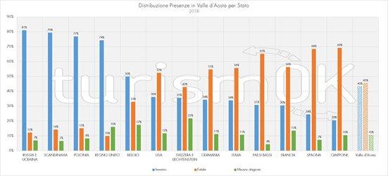 Dati sui mercati di provenienza dei turisti in Valle d'Aosta
