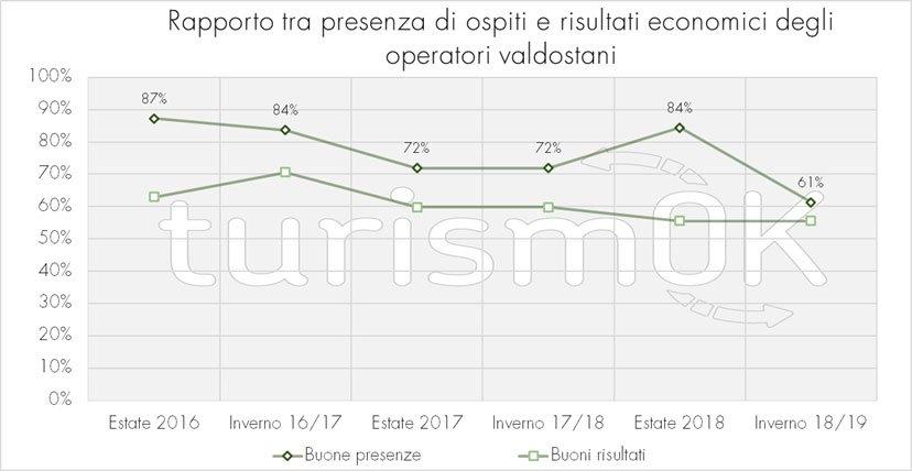 dati sul turismo in valle d'aosta inverno