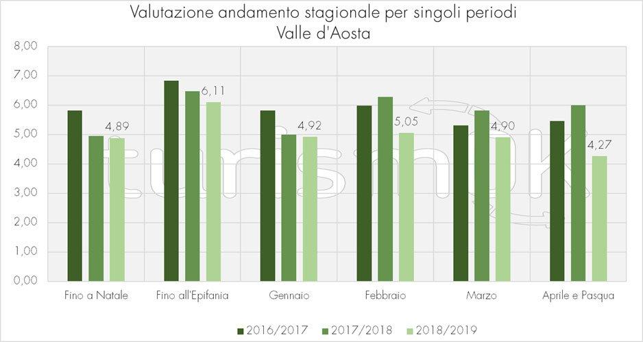 dati turismo valle d'aosta inverno 2018