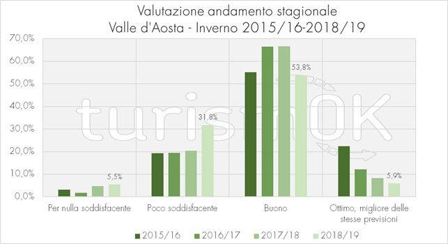 dati turismo valle d'aosta inverno 2019