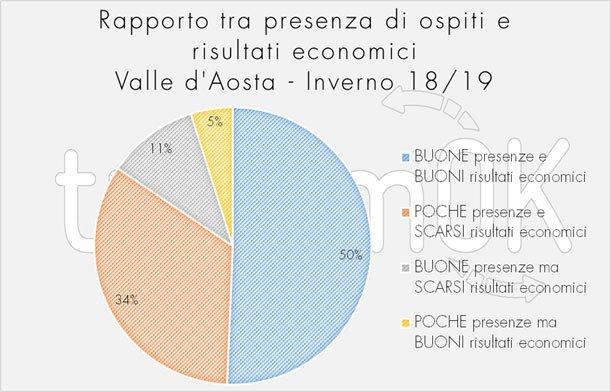 rapporto sul turismoin Valle d'Aosta 2019