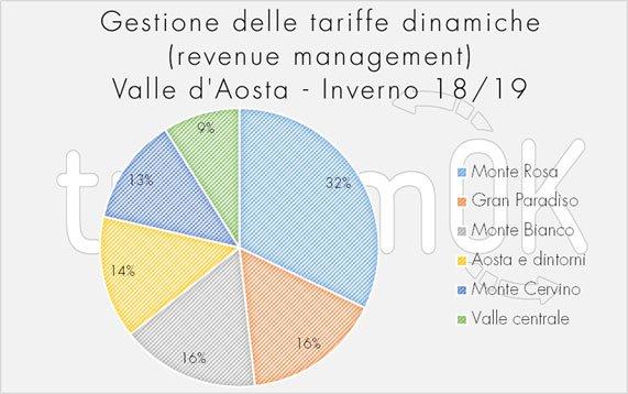 tariffe della valle d'aosta