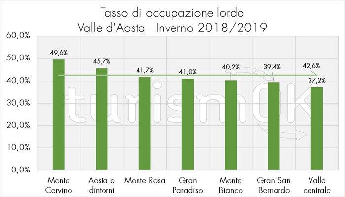tasso occupazione lordo valle d'aosta