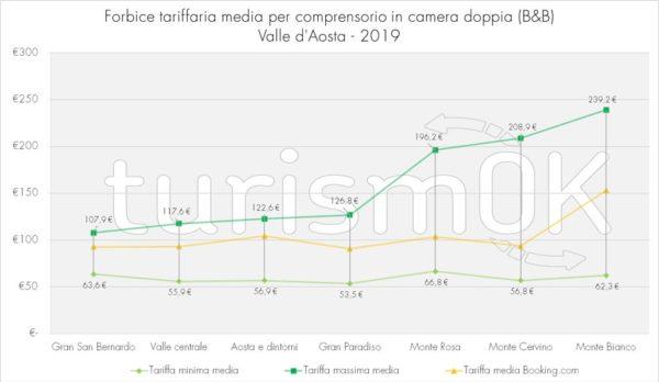 forbice tariffaria media indagine valle d'aosta 2019