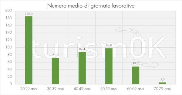 numero medio giornate lavorative indagine guide alpine 2019