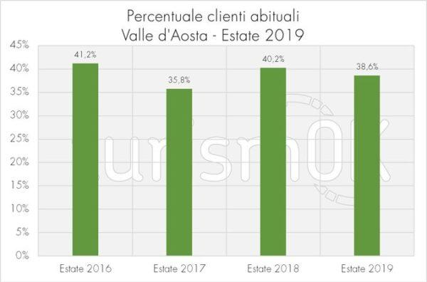 percentuale clienti abituali indagine valle d'aosta 2019