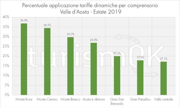 percentuale tariffe dinamiche indagine valle d'aosta 2019