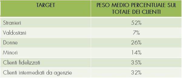 peso medio percentuale clienti indagine guide alpine 2019