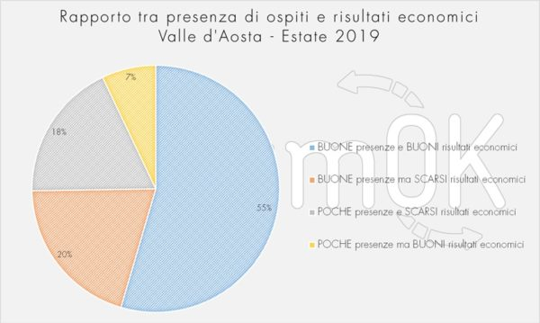 presenze ospiti turismo estivo valle d'aosta 2019