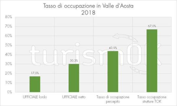 tasso occupazione strutture indagine valle d'aosta 2019