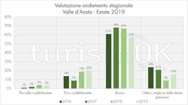 valutazione turismo estivo valle d'aosta 2019