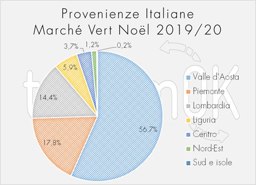 dati mercatini di natale in Valle d'Aosta