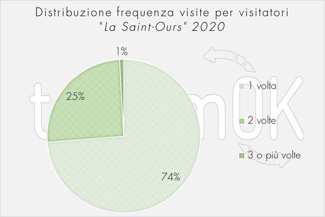 dati sui visitatori alla fiera di sant orso 2020
