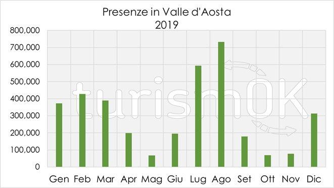 arrivi e presenze turisti 2019 valle d'aosta