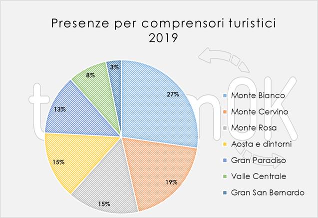 dati comprensori turistici 2019 valle d'aosta