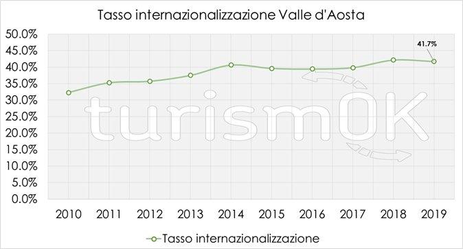 internazionalizzazione turisti 2019 valle d'aosta