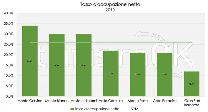 occupazione strutture turistiche 2019 valle d'aosta