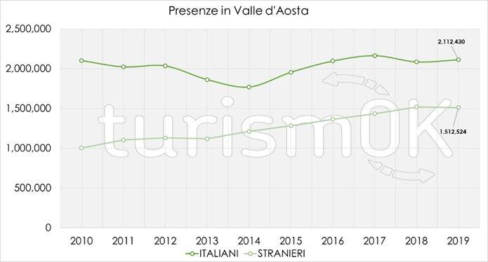 presenze turisti 2019 valle d'aosta