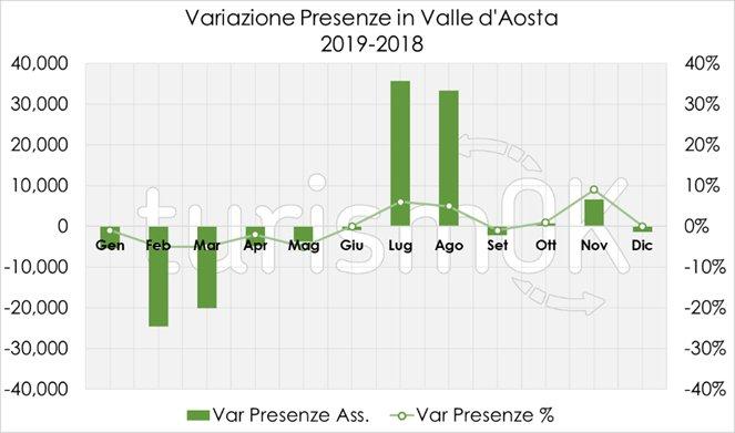 variazione presenza turisti 2019 valle d'aosta
