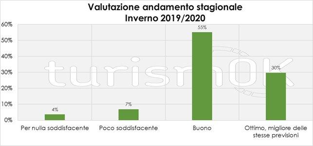 dati turismo inverno 2019-2020 in valle d'aosta
