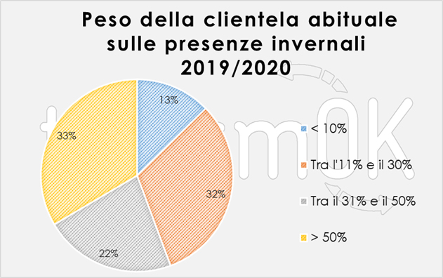 fidelizzazione turisti valle d'aosta