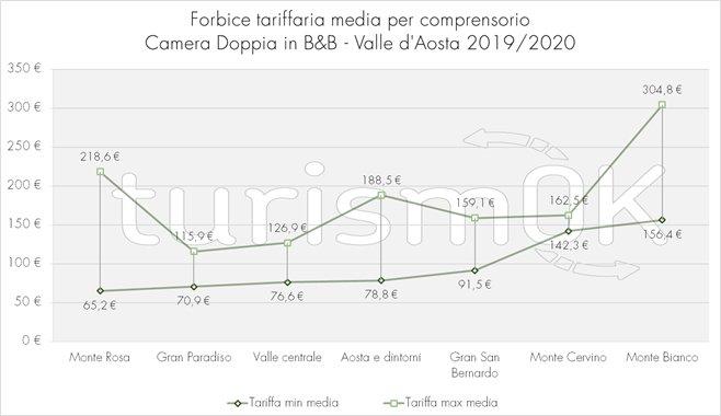 forbice tariffaria valle d'aosta