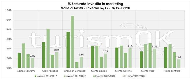 investimenti in marketing turistico inverno valle d'aosta