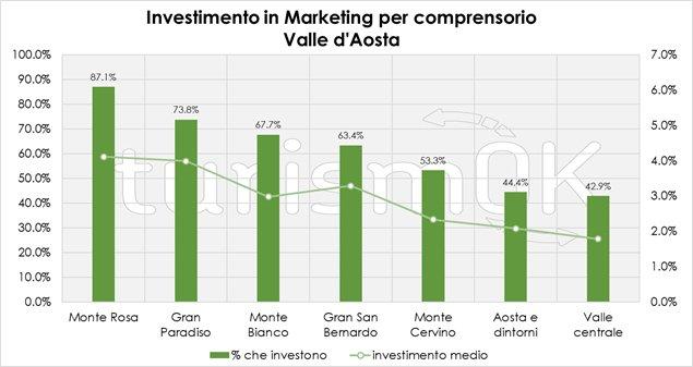 investimenti marketing turistivo inverno